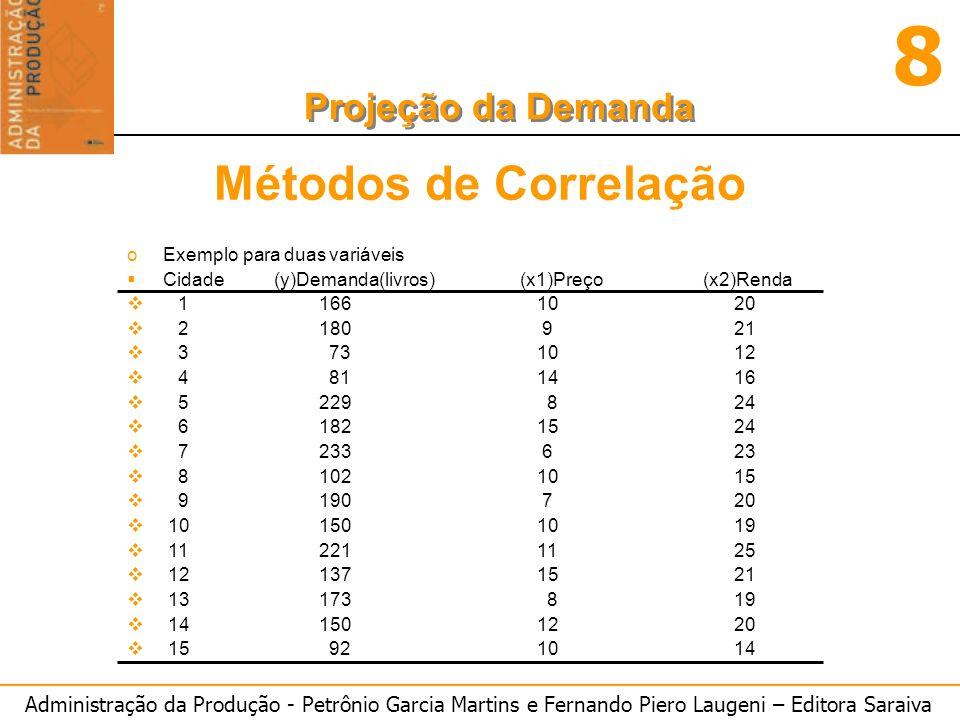 Administração da Produção - Petrônio Garcia Martins e Fernando Piero Laugeni – Editora Saraiva 8 Projeção da Demanda Métodos de Correlação oExemplo pa