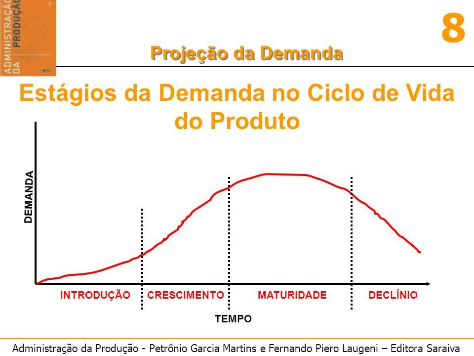 Administração da Produção - Petrônio Garcia Martins e Fernando Piero Laugeni – Editora Saraiva 8 Projeção da Demanda Estágios da Demanda no Ciclo de V