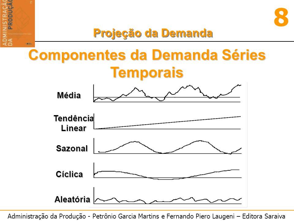 Administração da Produção - Petrônio Garcia Martins e Fernando Piero Laugeni – Editora Saraiva 8 Projeção da Demanda Tipos de previsões Quanto ao horizonte: o Curto prazo métodos estatísticos baseados em médias.