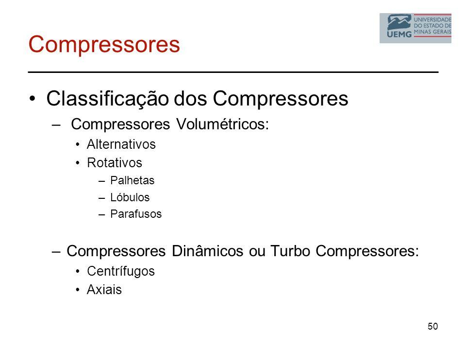 Compressores Classificação dos Compressores – Compressores Volumétricos: Alternativos Rotativos –Palhetas –Lóbulos –Parafusos –Compressores Dinâmicos