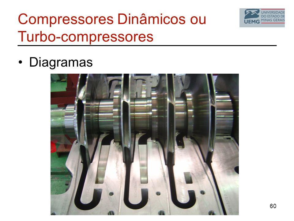 Compressores Dinâmicos ou Turbo-compressores Diagramas 60