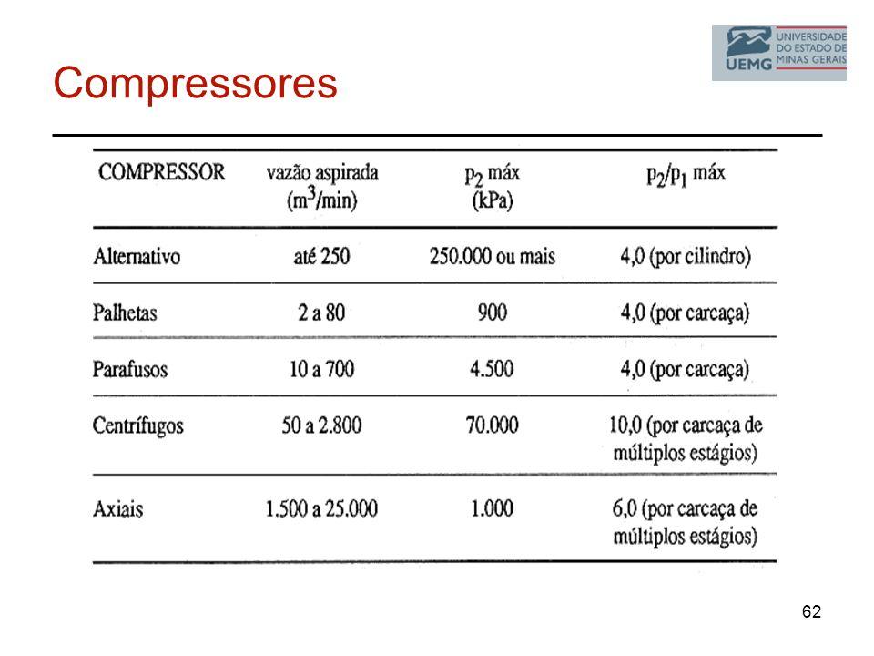 Compressores 62