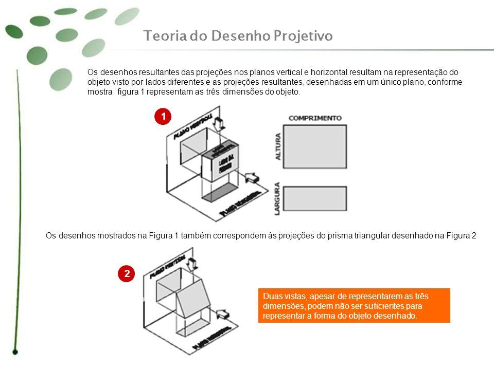 Os desenhos resultantes das projeções nos planos vertical e horizontal resultam na representação do objeto visto por lados diferentes e as projeções r