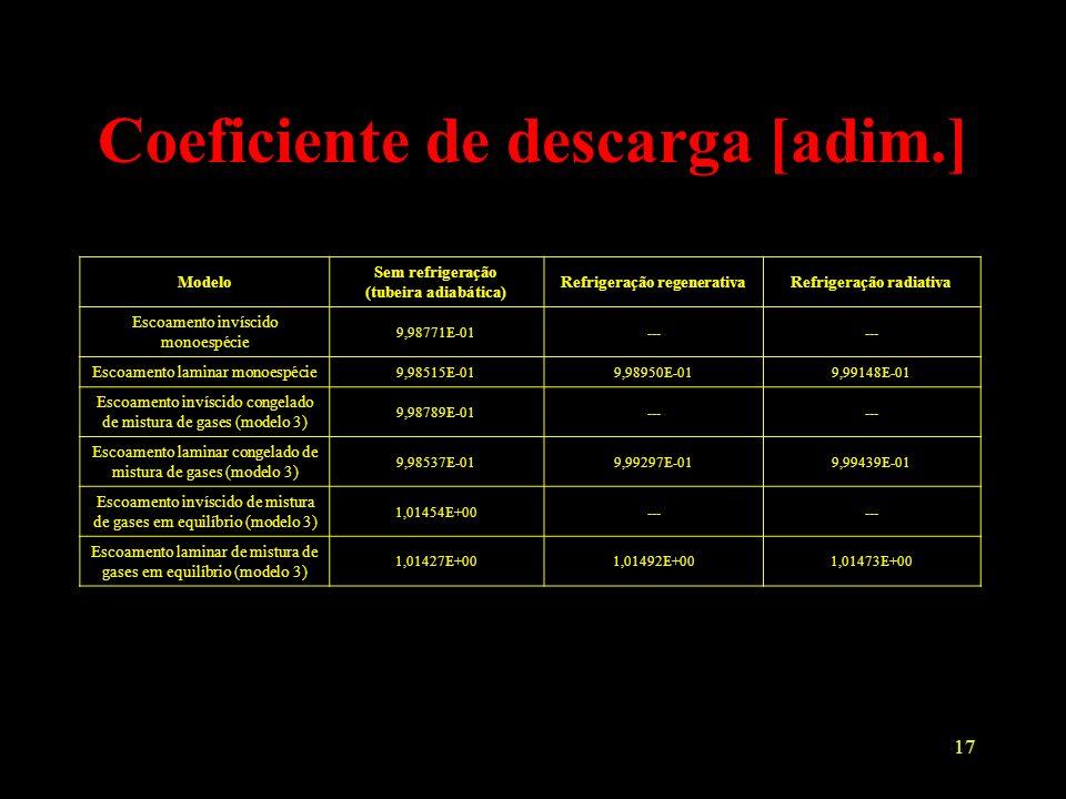 17 Coeficiente de descarga [adim.] Modelo Sem refrigeração (tubeira adiabática) Refrigeração regenerativaRefrigeração radiativa Escoamento invíscido m