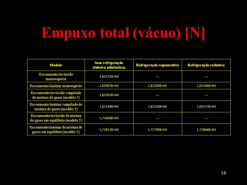 19 Empuxo total (vácuo) [N] Modelo Sem refrigeração (tubeira adiabática) Refrigeração regenerativaRefrigeração radiativa Escoamento invíscido monoespé