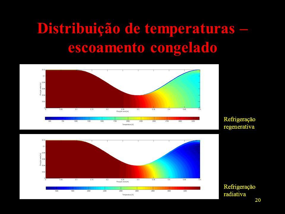 20 Distribuição de temperaturas – escoamento congelado Refrigeração regenerativa Refrigeração radiativa
