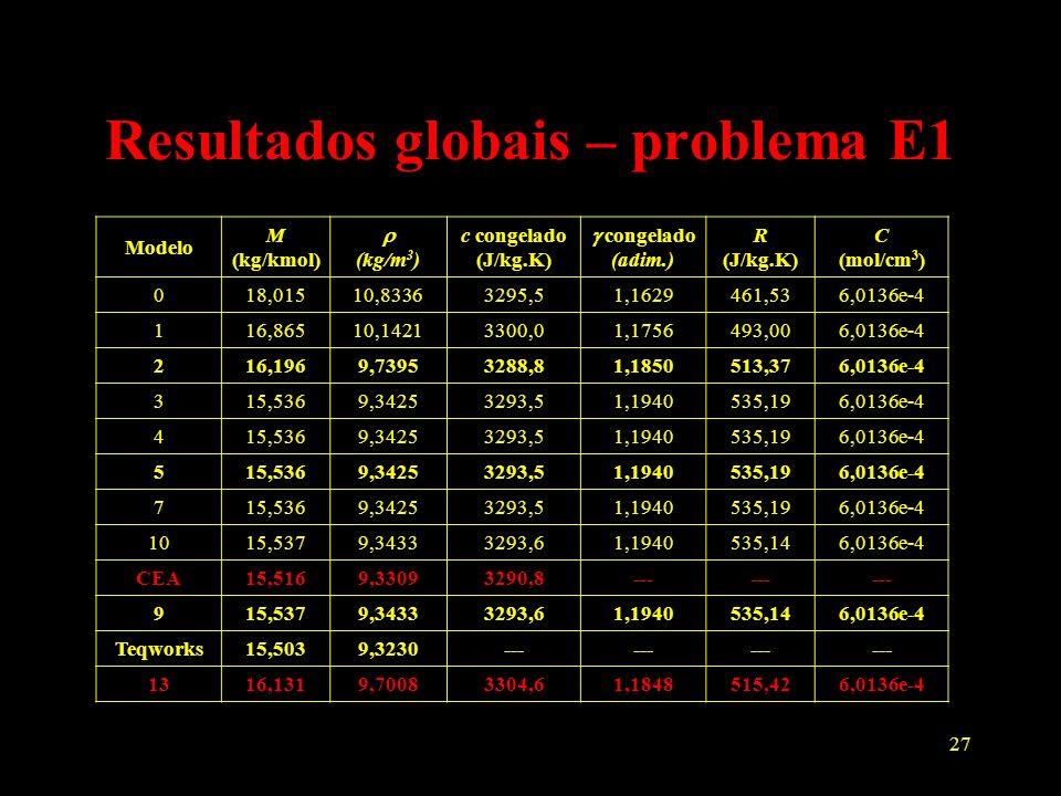 27 Resultados globais – problema E1 Modelo M (kg/kmol) (kg/m 3 ) c congelado (J/kg.K) congelado (adim.) R (J/kg.K) C (mol/cm 3 ) 018,01510,83363295,51