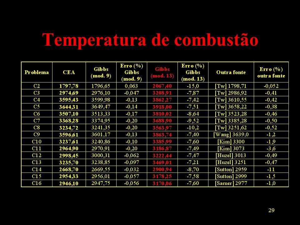 29 Temperatura de combustão