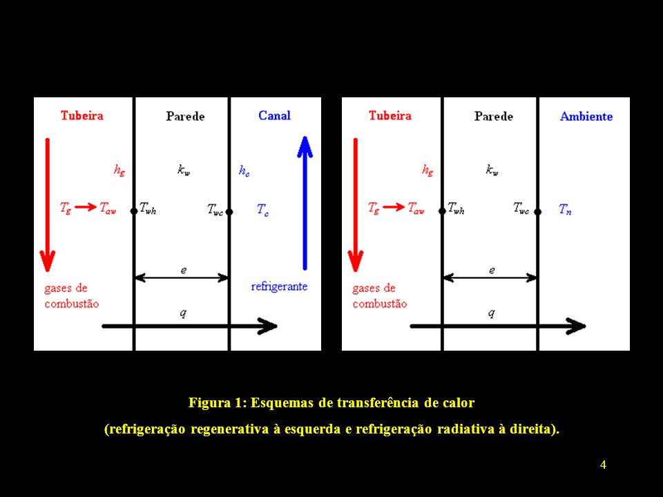 4 Figura 1: Esquemas de transferência de calor (refrigeração regenerativa à esquerda e refrigeração radiativa à direita).