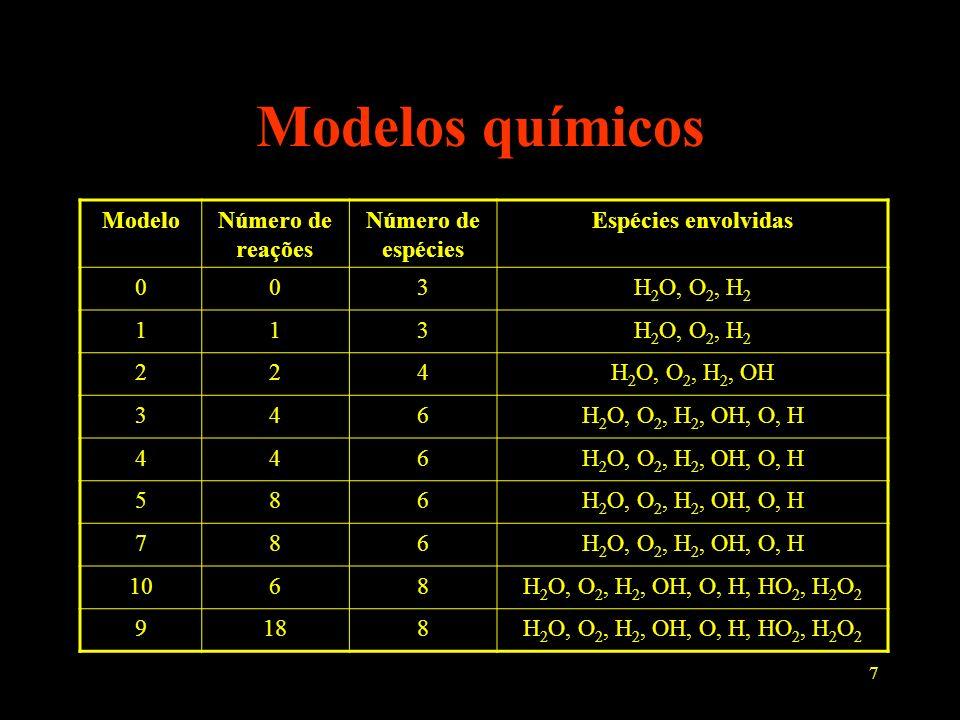 7 Modelos químicos ModeloNúmero de reações Número de espécies Espécies envolvidas 003H 2 O, O 2, H 2 113 224H 2 O, O 2, H 2, OH 346H 2 O, O 2, H 2, OH