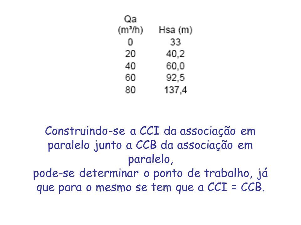Construindo-se a CCI da associação em paralelo junto a CCB da associação em paralelo, pode-se determinar o ponto de trabalho, já que para o mesmo se t