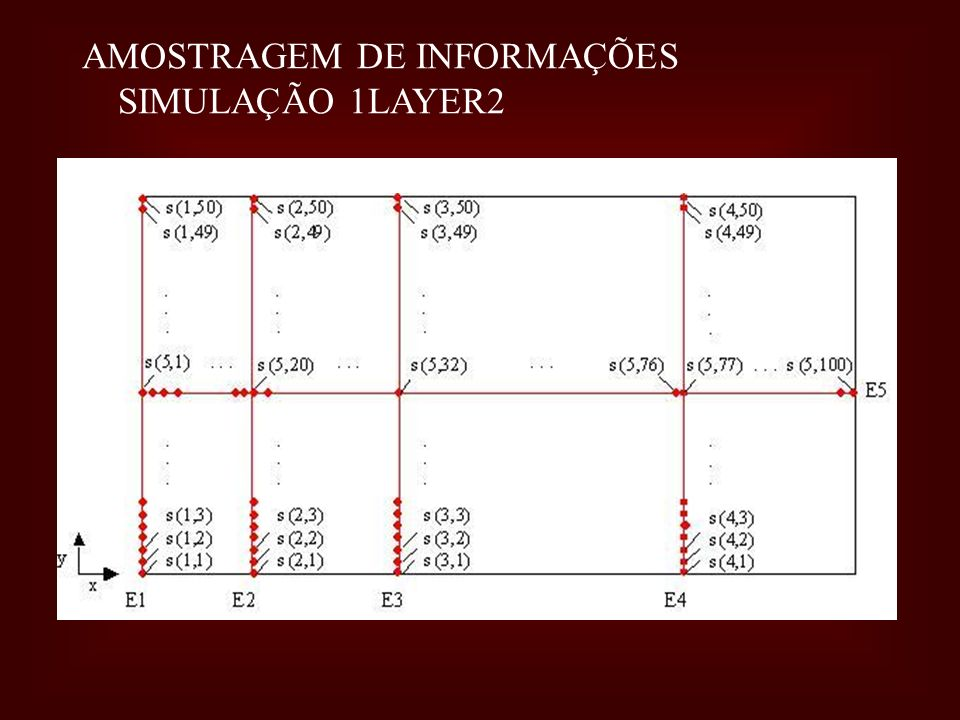 AMOSTRAGEM DE INFORMAÇÕES SIMULAÇÃO 1LAYER2