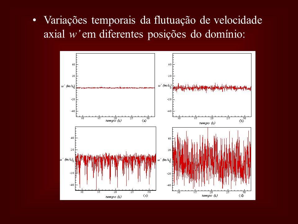 Variações temporais da flutuação de velocidade axial w em diferentes posições do domínio: