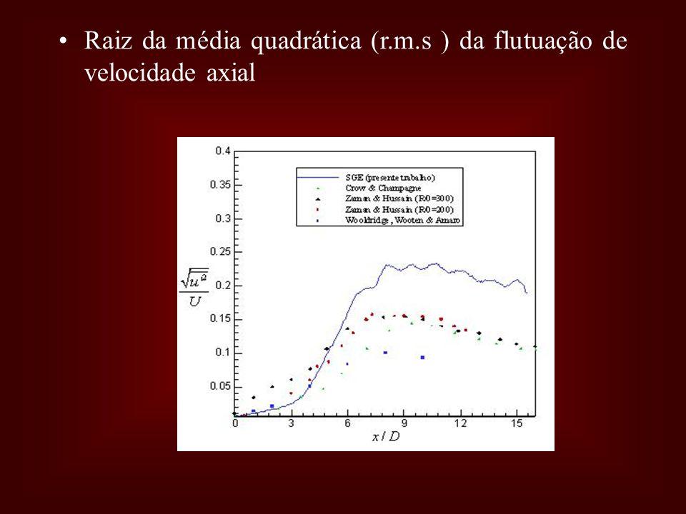 Raiz da média quadrática (r.m.s ) da flutuação de velocidade axial