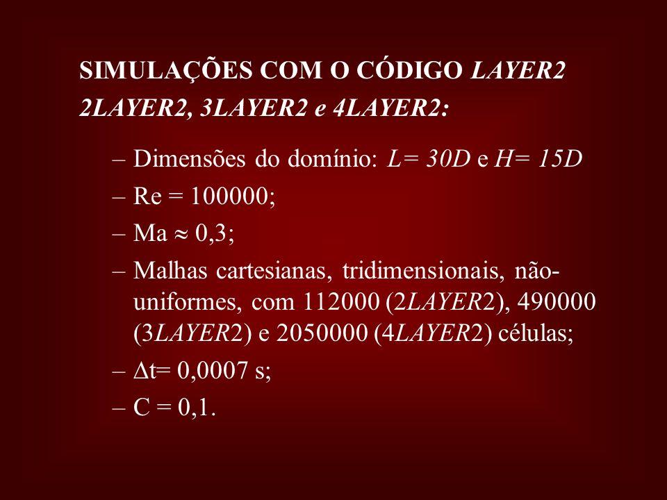 SIMULAÇÕES COM O CÓDIGO LAYER2 2LAYER2, 3LAYER2 e 4LAYER2: –Dimensões do domínio: L= 30D e H= 15D –Re = 100000; –Ma 0,3; –Malhas cartesianas, tridimen