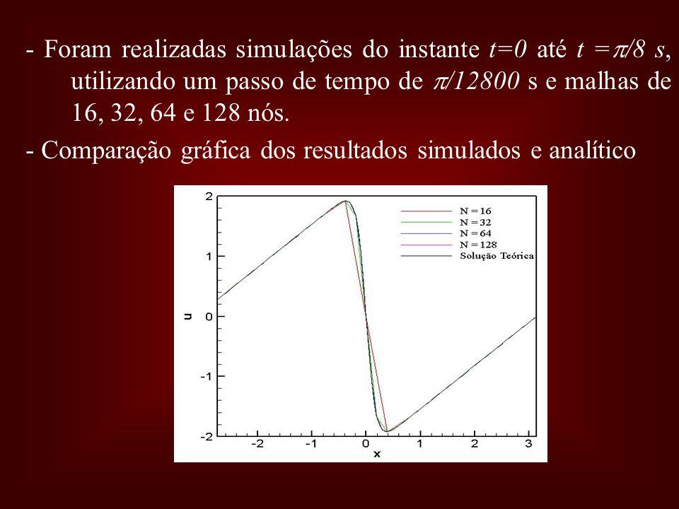 - Foram realizadas simulações do instante t=0 até t = /8 s, utilizando um passo de tempo de /12800 s e malhas de 16, 32, 64 e 128 nós. - Comparação gr