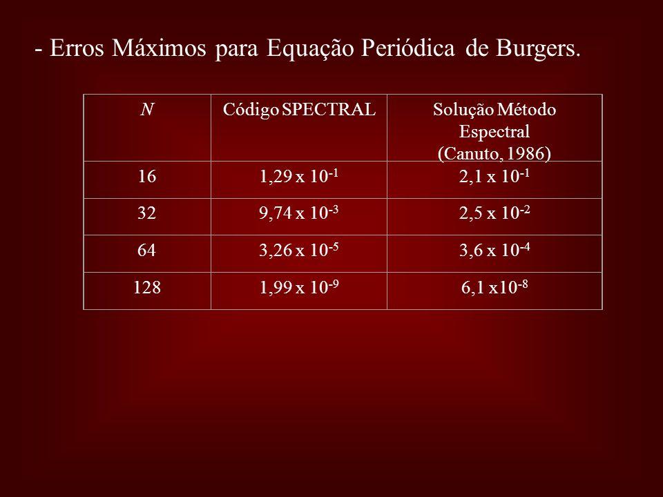 - Erros Máximos para Equação Periódica de Burgers. NCódigo SPECTRALSolução Método Espectral (Canuto, 1986) 161,29 x 10 -1 2,1 x 10 -1 329,74 x 10 -3 2