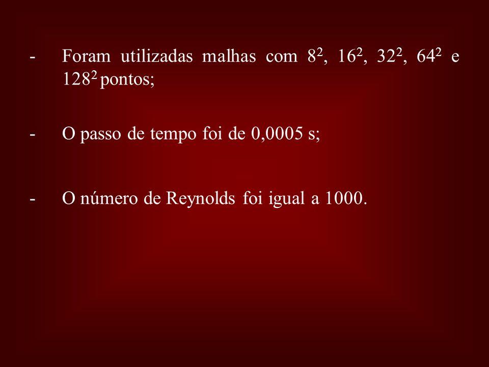 -Foram utilizadas malhas com 8 2, 16 2, 32 2, 64 2 e 128 2 pontos; -O passo de tempo foi de 0,0005 s; -O número de Reynolds foi igual a 1000.