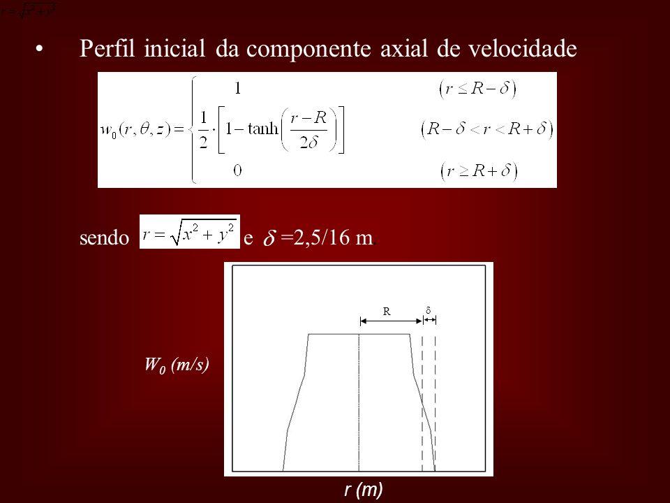 Perfil inicial da componente axial de velocidade sendo e =2,5/16 m. R r (m) W 0 (m/s)