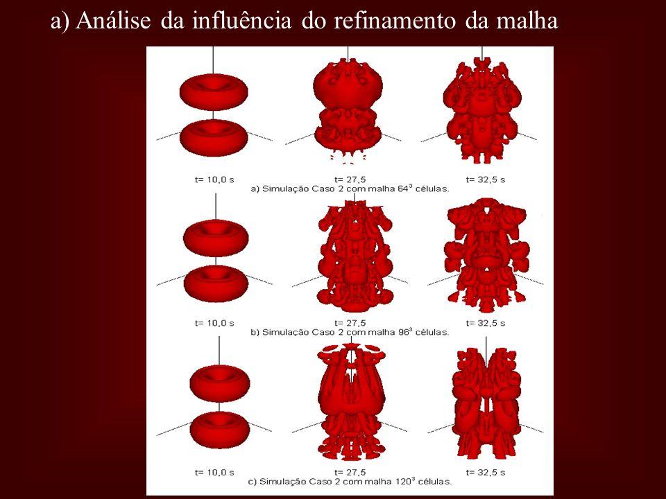 a) Análise da influência do refinamento da malha