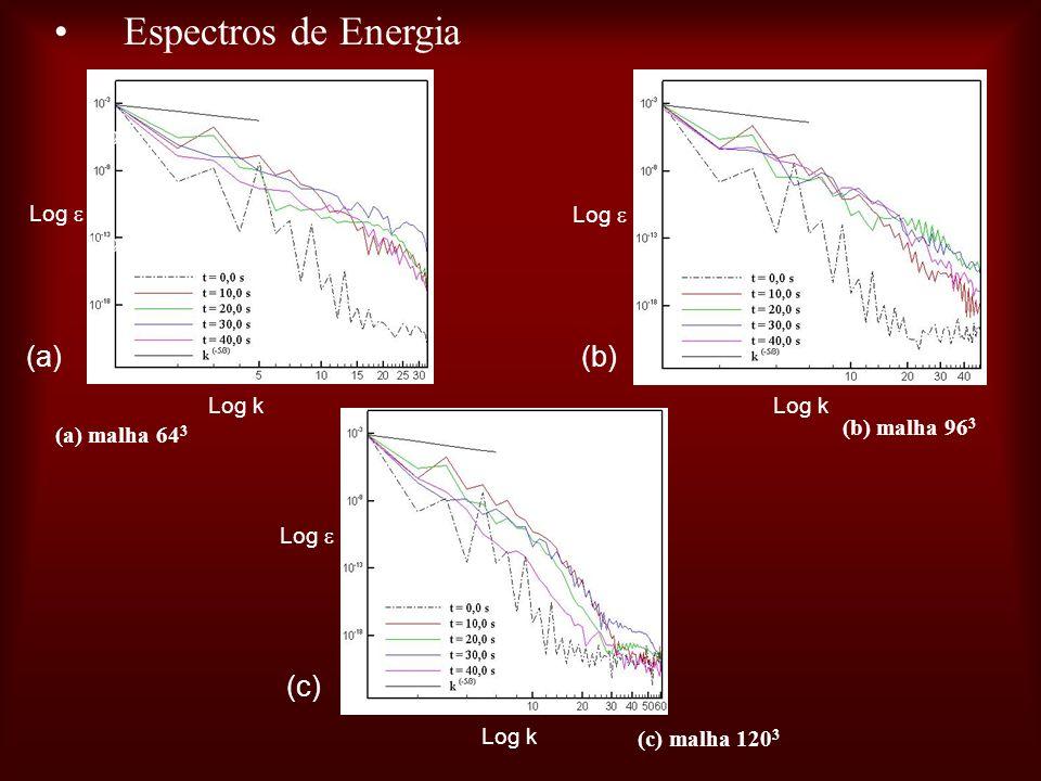 Espectros de Energia (a) malha 64 3 Log k Log (a)(b) (c) (b) malha 96 3 (c) malha 120 3