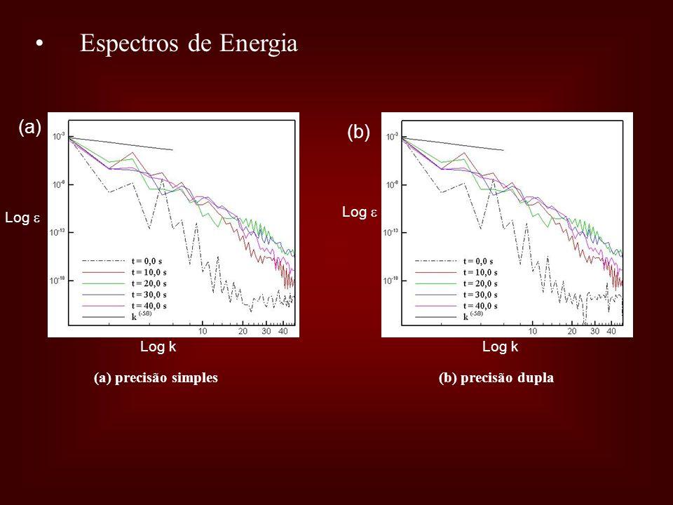 Espectros de Energia Log k Log (a) precisão simples (a) (b) (b) precisão dupla