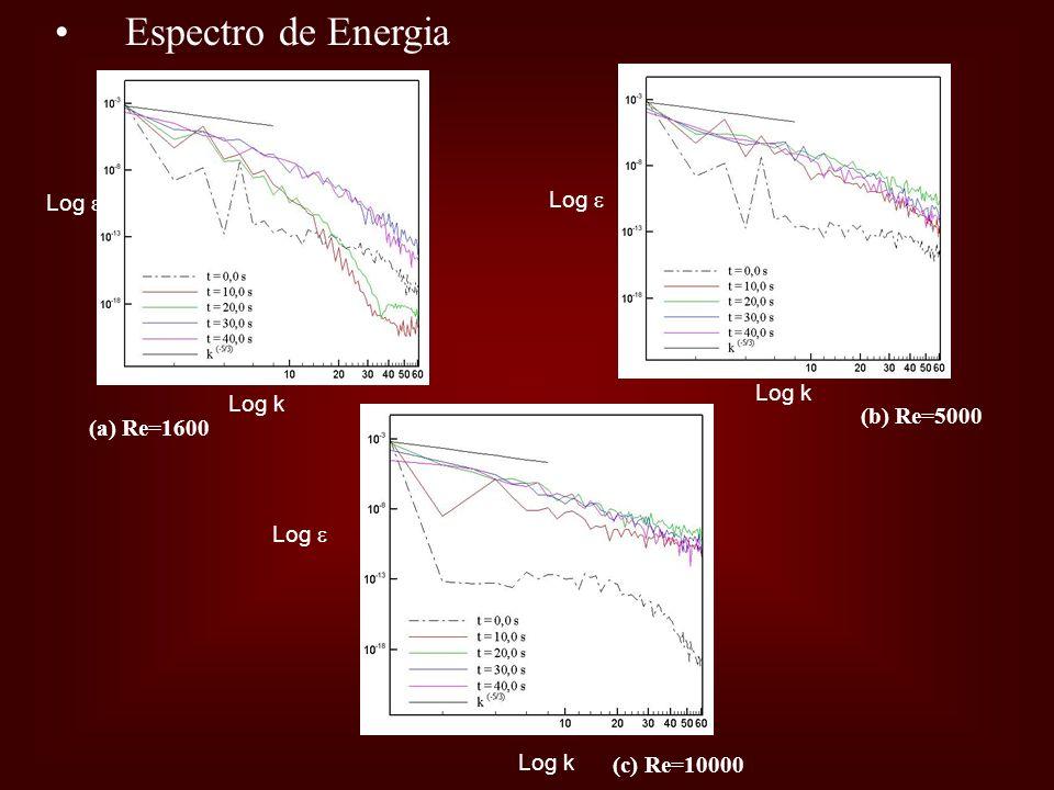Espectro de Energia Log Log k (a) Re=1600 (b) Re=5000 (c) Re=10000