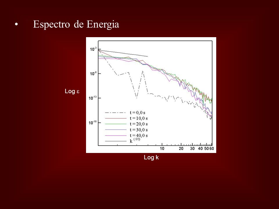Espectro de Energia Log k Log