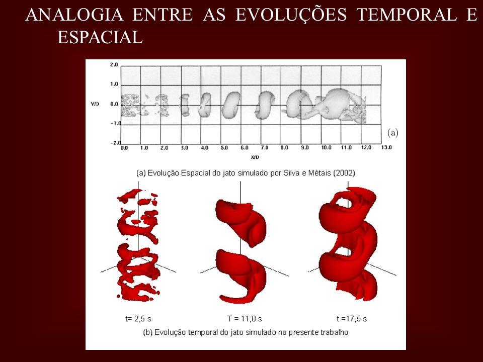 ANALOGIA ENTRE AS EVOLUÇÕES TEMPORAL E ESPACIAL