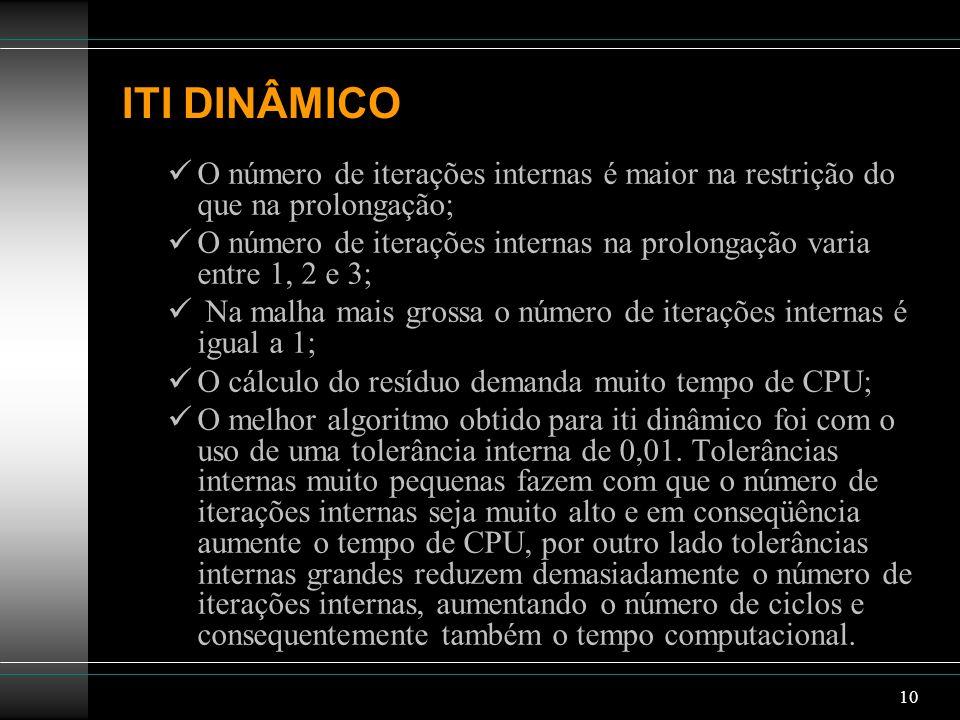 10 ITI DINÂMICO O número de iterações internas é maior na restrição do que na prolongação; O número de iterações internas na prolongação varia entre 1