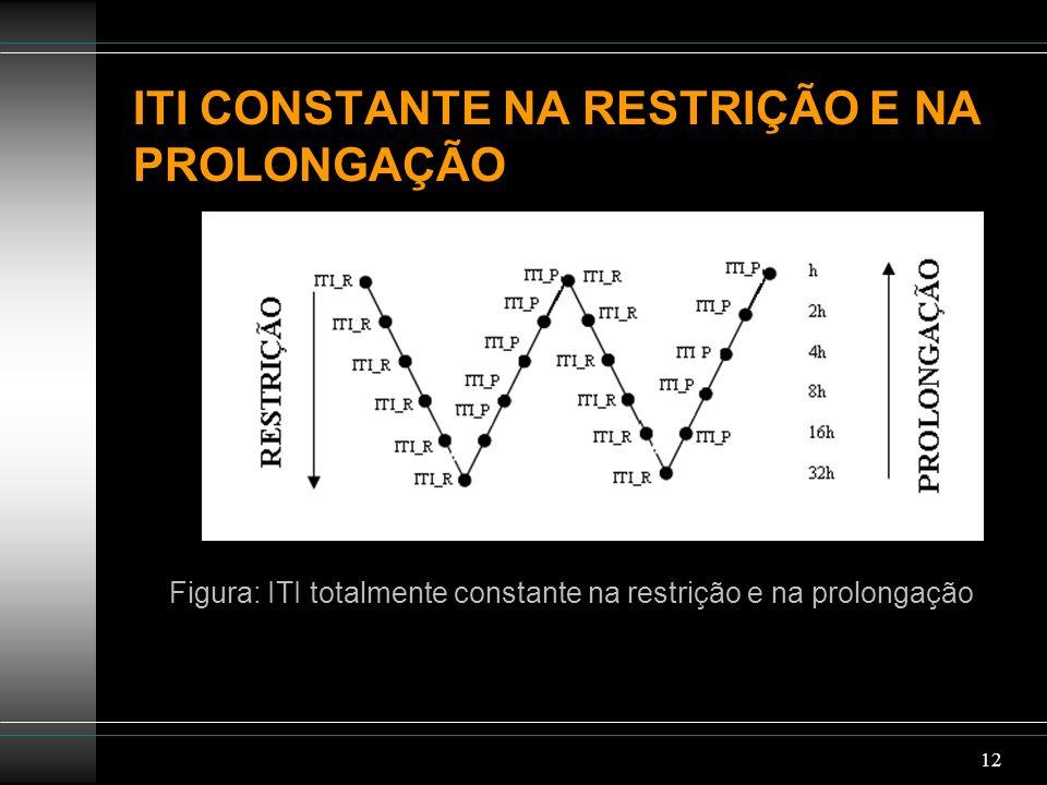 12 ITI CONSTANTE NA RESTRIÇÃO E NA PROLONGAÇÃO Figura: ITI totalmente constante na restrição e na prolongação