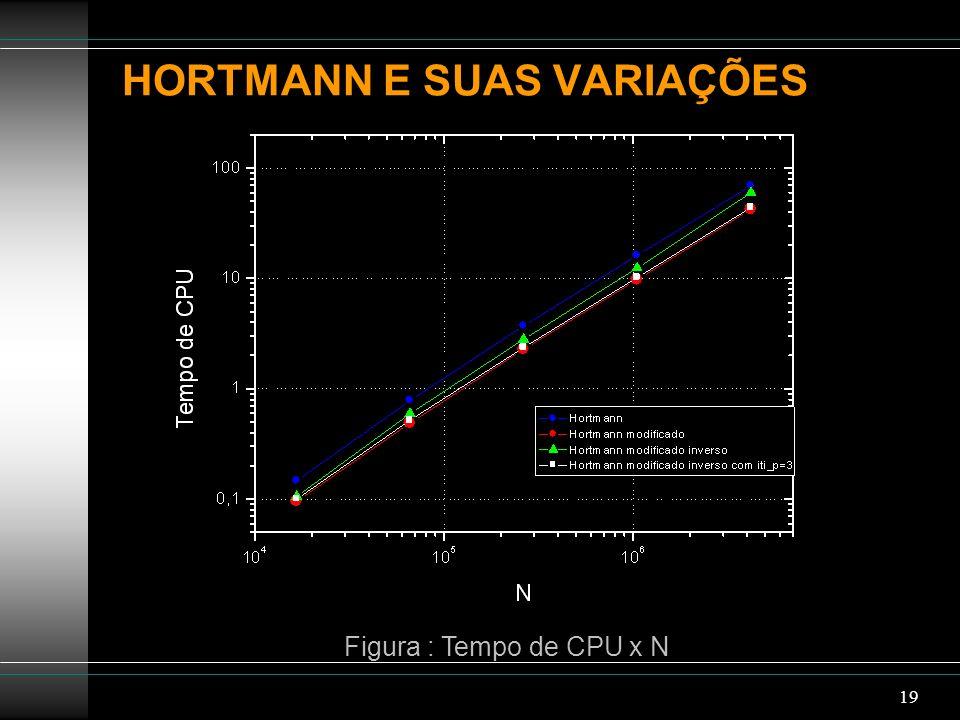 19 HORTMANN E SUAS VARIAÇÕES Figura : Tempo de CPU x N