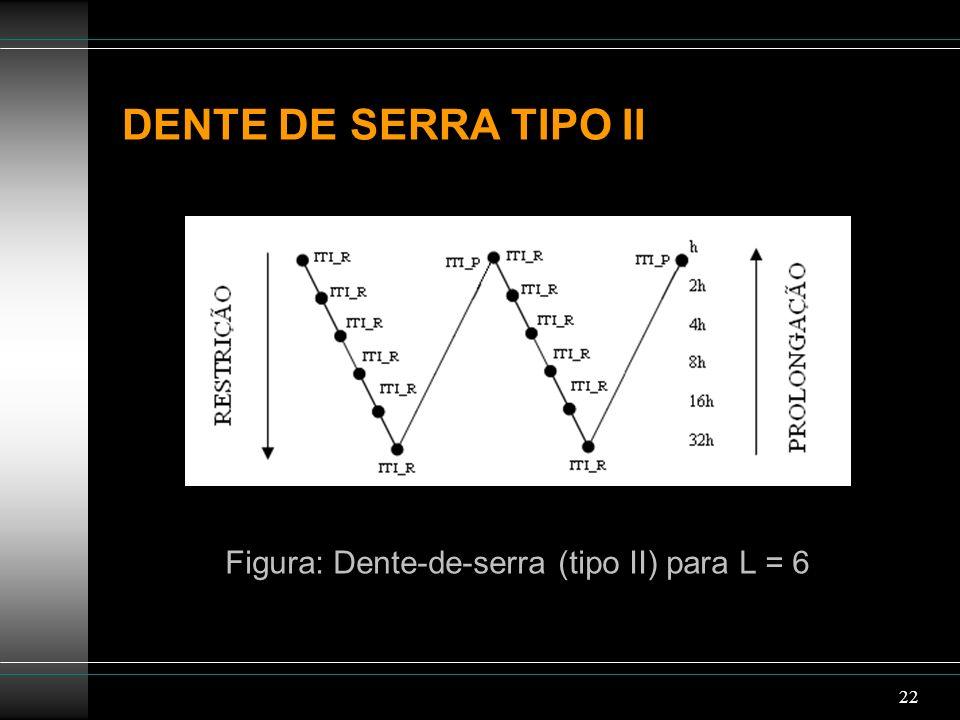 22 DENTE DE SERRA TIPO II Figura: Dente-de-serra (tipo II) para L = 6