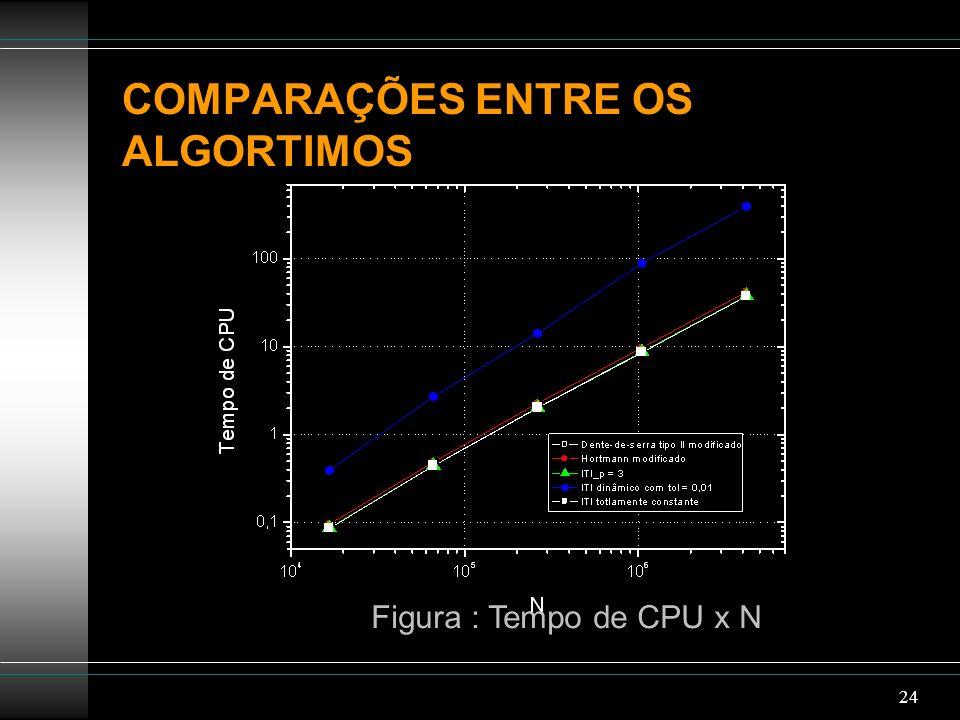 24 COMPARAÇÕES ENTRE OS ALGORTIMOS Figura : Tempo de CPU x N