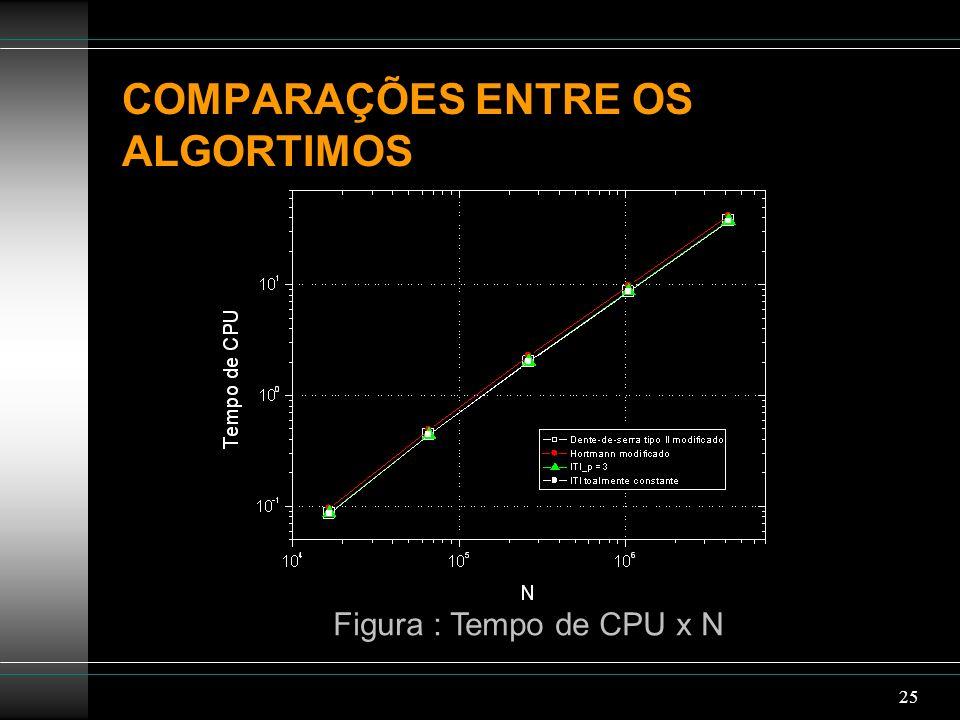 25 COMPARAÇÕES ENTRE OS ALGORTIMOS Figura : Tempo de CPU x N