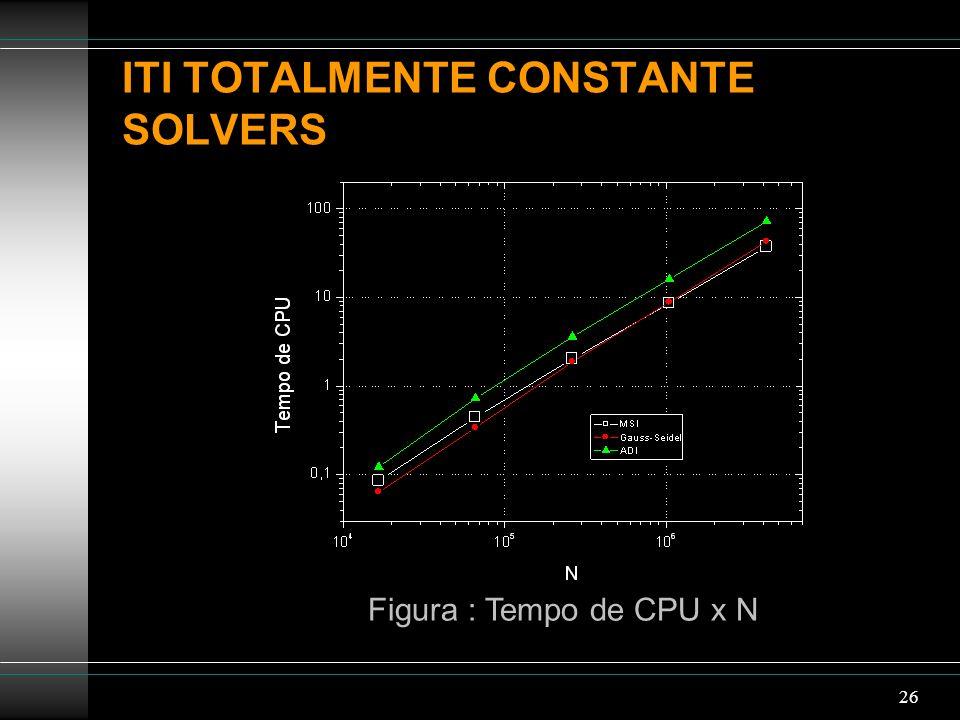 26 ITI TOTALMENTE CONSTANTE SOLVERS Figura : Tempo de CPU x N