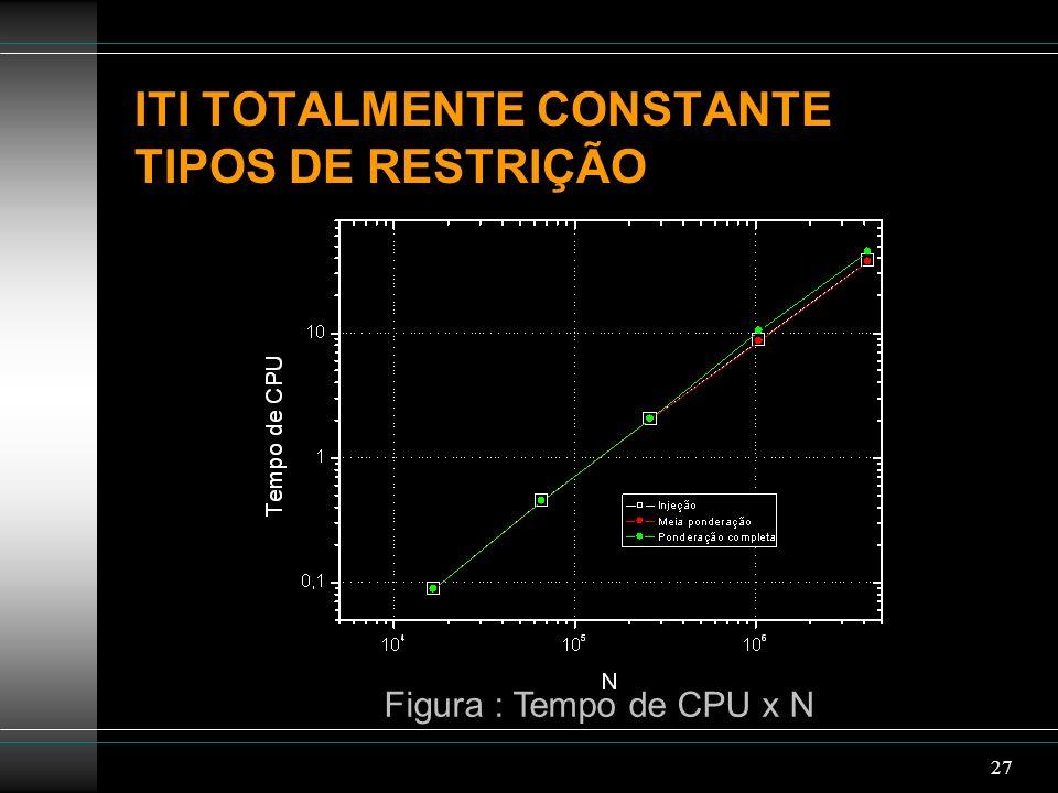 27 ITI TOTALMENTE CONSTANTE TIPOS DE RESTRIÇÃO Figura : Tempo de CPU x N