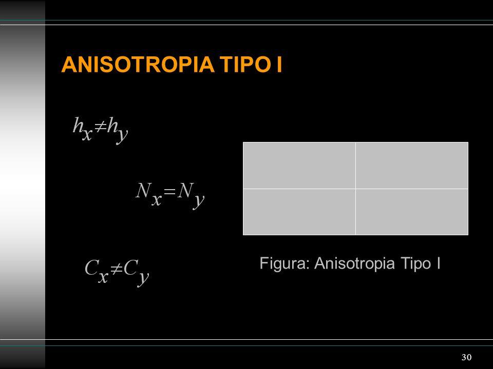 30 ANISOTROPIA TIPO I Figura: Anisotropia Tipo I