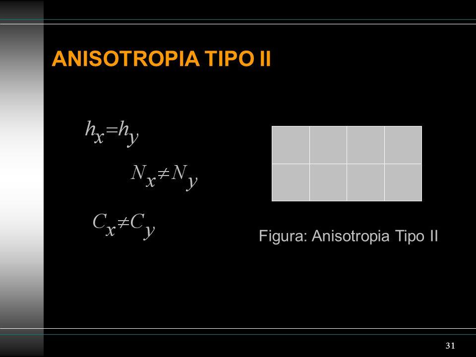 31 ANISOTROPIA TIPO II Figura: Anisotropia Tipo II
