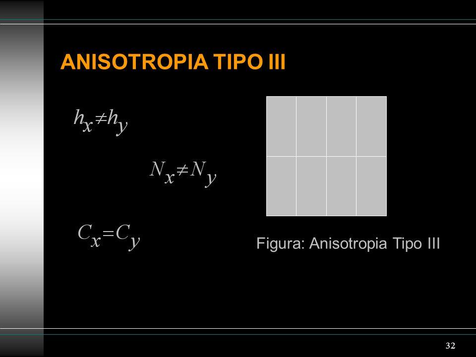 32 ANISOTROPIA TIPO III Figura: Anisotropia Tipo III