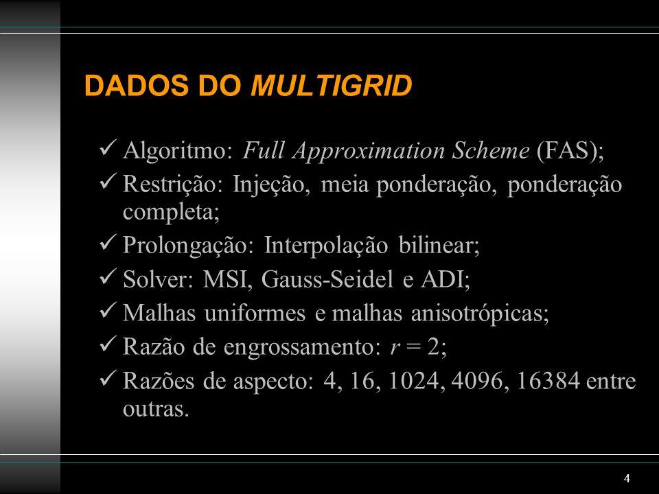 4 DADOS DO MULTIGRID Algoritmo: Full Approximation Scheme (FAS); Restrição: Injeção, meia ponderação, ponderação completa; Prolongação: Interpolação b