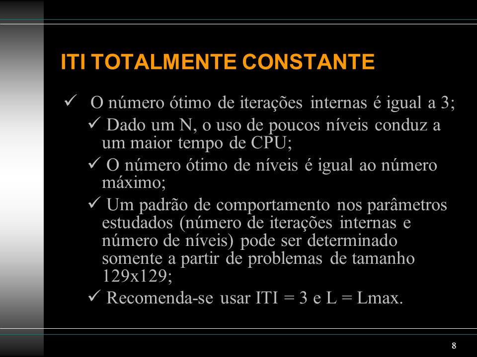 8 ITI TOTALMENTE CONSTANTE O número ótimo de iterações internas é igual a 3; Dado um N, o uso de poucos níveis conduz a um maior tempo de CPU; O númer