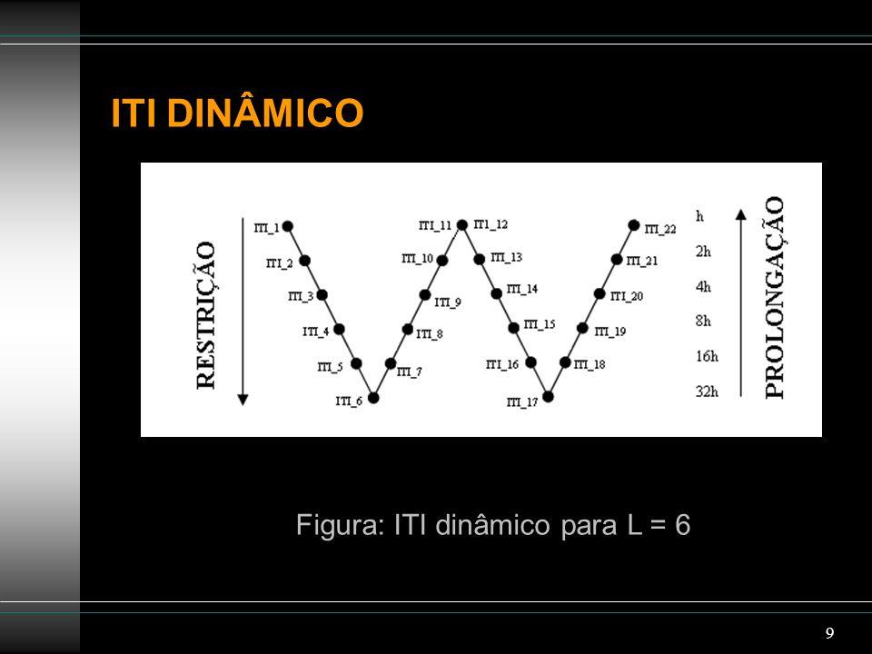 9 ITI DINÂMICO Figura: ITI dinâmico para L = 6