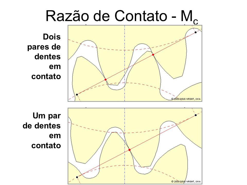 Razão de Contato - M c Dois pares de dentes em contato Um par de dentes em contato