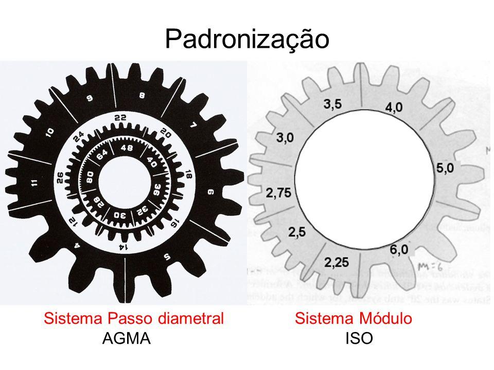 Padronização Sistema Passo diametral Sistema Módulo AGMAISO