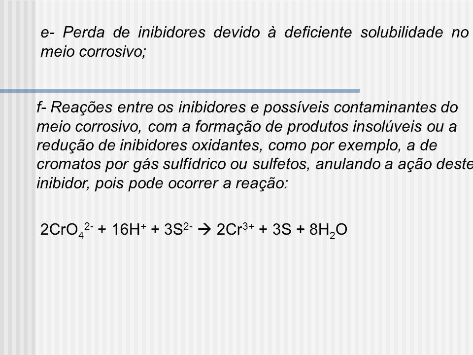 e- Perda de inibidores devido à deficiente solubilidade no meio corrosivo; f- Reações entre os inibidores e possíveis contaminantes do meio corrosivo,