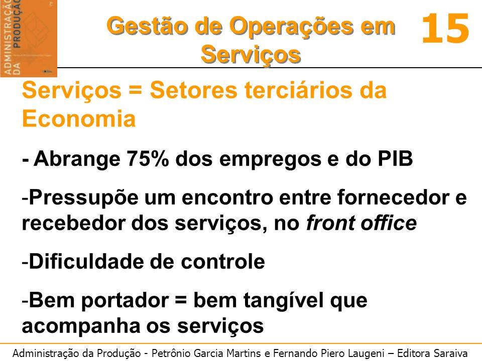 Administração da Produção - Petrônio Garcia Martins e Fernando Piero Laugeni – Editora Saraiva 15 Gestão de Operações em Serviços Serviços = Setores t