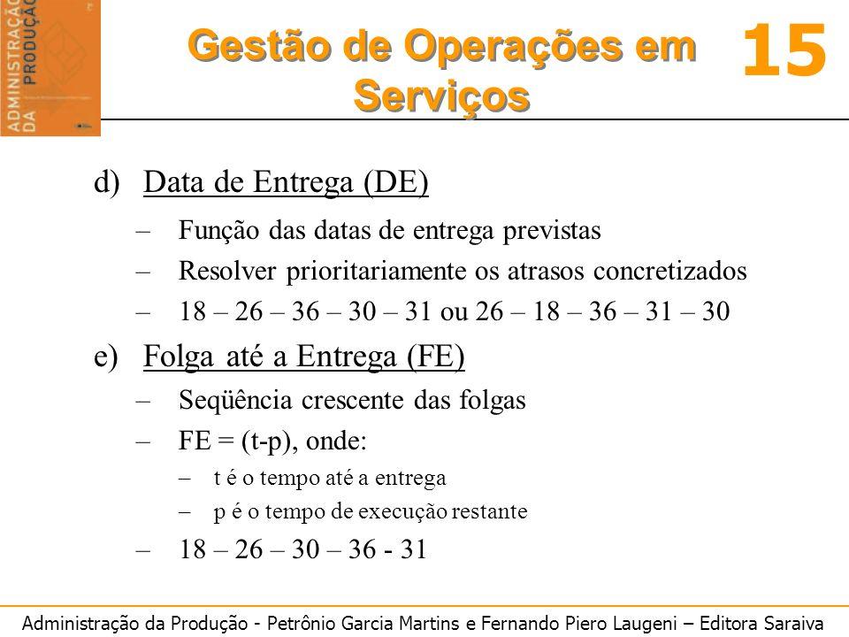 Administração da Produção - Petrônio Garcia Martins e Fernando Piero Laugeni – Editora Saraiva 15 Gestão de Operações em Serviços d)Data de Entrega (DE) –Função das datas de entrega previstas –Resolver prioritariamente os atrasos concretizados –18 – 26 – 36 – 30 – 31 ou 26 – 18 – 36 – 31 – 30 e)Folga até a Entrega (FE) –Seqüência crescente das folgas –FE = (t-p), onde: –t é o tempo até a entrega –p é o tempo de execução restante –18 – 26 – 30 – 36 - 31