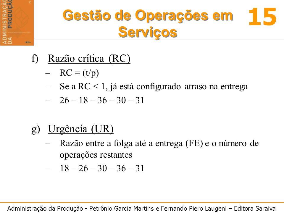 Administração da Produção - Petrônio Garcia Martins e Fernando Piero Laugeni – Editora Saraiva 15 Gestão de Operações em Serviços f)Razão crítica (RC) –RC = (t/p) –Se a RC < 1, já está configurado atraso na entrega –26 – 18 – 36 – 30 – 31 g)Urgência (UR) –Razão entre a folga até a entrega (FE) e o número de operações restantes –18 – 26 – 30 – 36 – 31