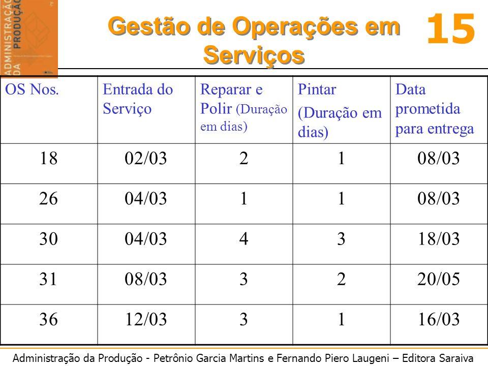 Administração da Produção - Petrônio Garcia Martins e Fernando Piero Laugeni – Editora Saraiva 15 Gestão de Operações em Serviços OS Nos.Entrada do Se